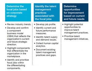 Bron: IBM Institute for Business Values bm.com