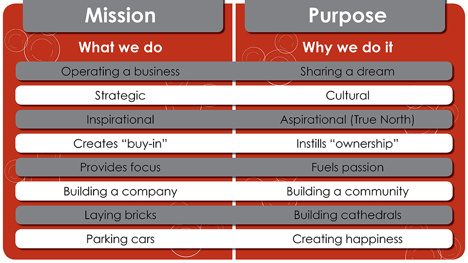 The Difference Between Purpose and Mission; HBR.org