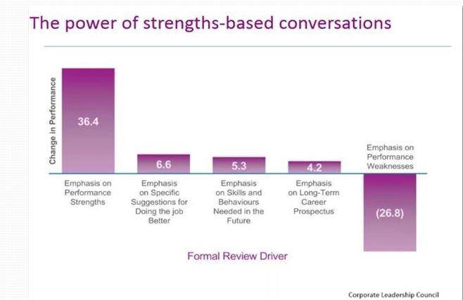 Bron: Corporate Leadership Council