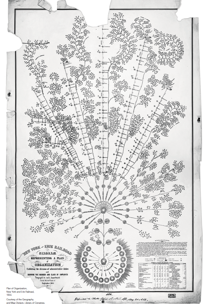Bron: New York and Erie Railroad organisation chart from 1855 © Geography & Maps/Library of Congress